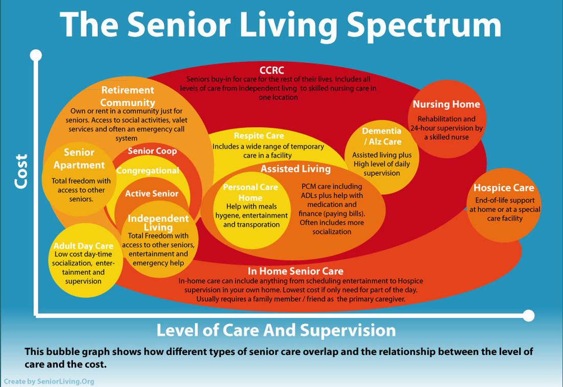 The Life of a Senior, Seen through a Spectrum of Care ...